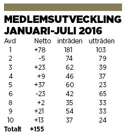 En tabell över medlemsutvecklingen januari-juli 2016