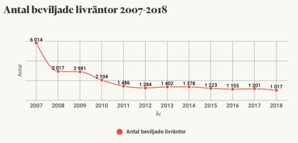 En graf som visar antalet beviljade livräntor 2007-2018.