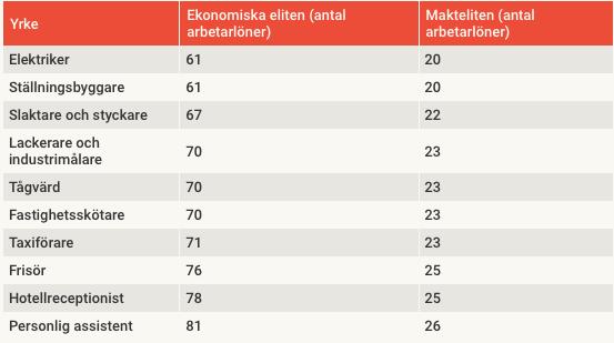 En tabell över inkomstskillnaderna mellan makteliten och vanliga arbetaryrken