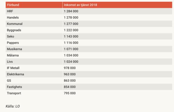 En tabell över LO-ordförandenas löner 2018