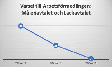 Diagram över textens innehåll