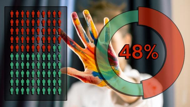 En kvinna håller upp en hand med målarfärg på i ett stopp-tecken. Framför bilden är monterat Ett cirkeldiagram som visar 48 procent rött, och en illustration med hundra tecknade människo-ikoner, varav 52 är gröna och röda svarta